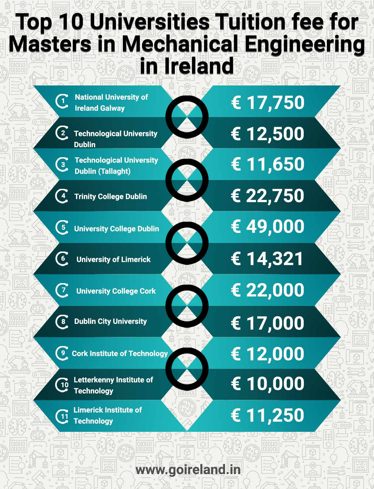 Top 10 Universities Tuition Fee for Masters in Mechanical Engineering in Ireland